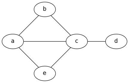 Output diagram